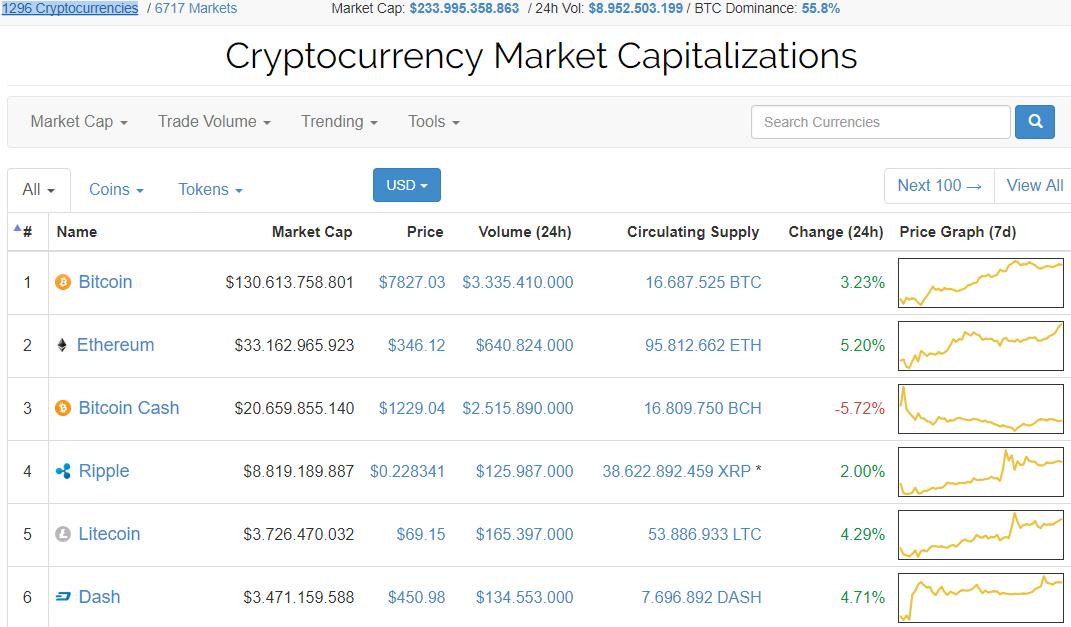 coin market capitalisation